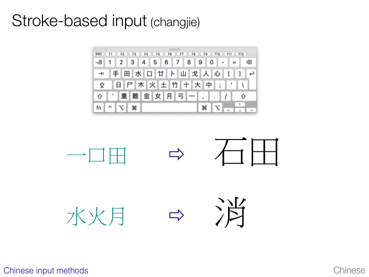 An Introduction To Writing Systems
